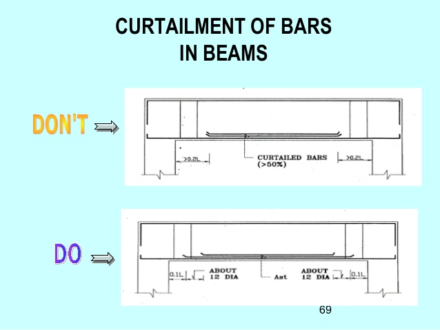 RE: what is curtailment of bars?