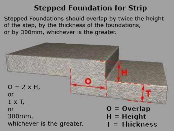 RE: How is step foundation overlapped?