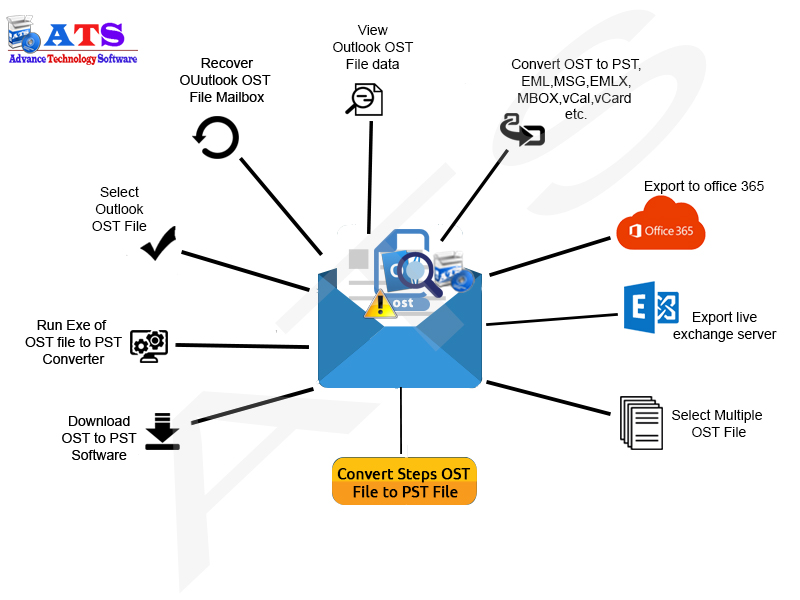 ost to pst Converter free download